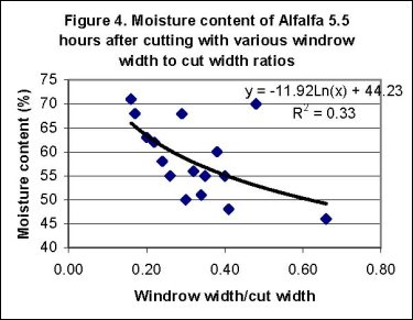 Moisture Content of Alfalfa 5.5 Hours After Cutting